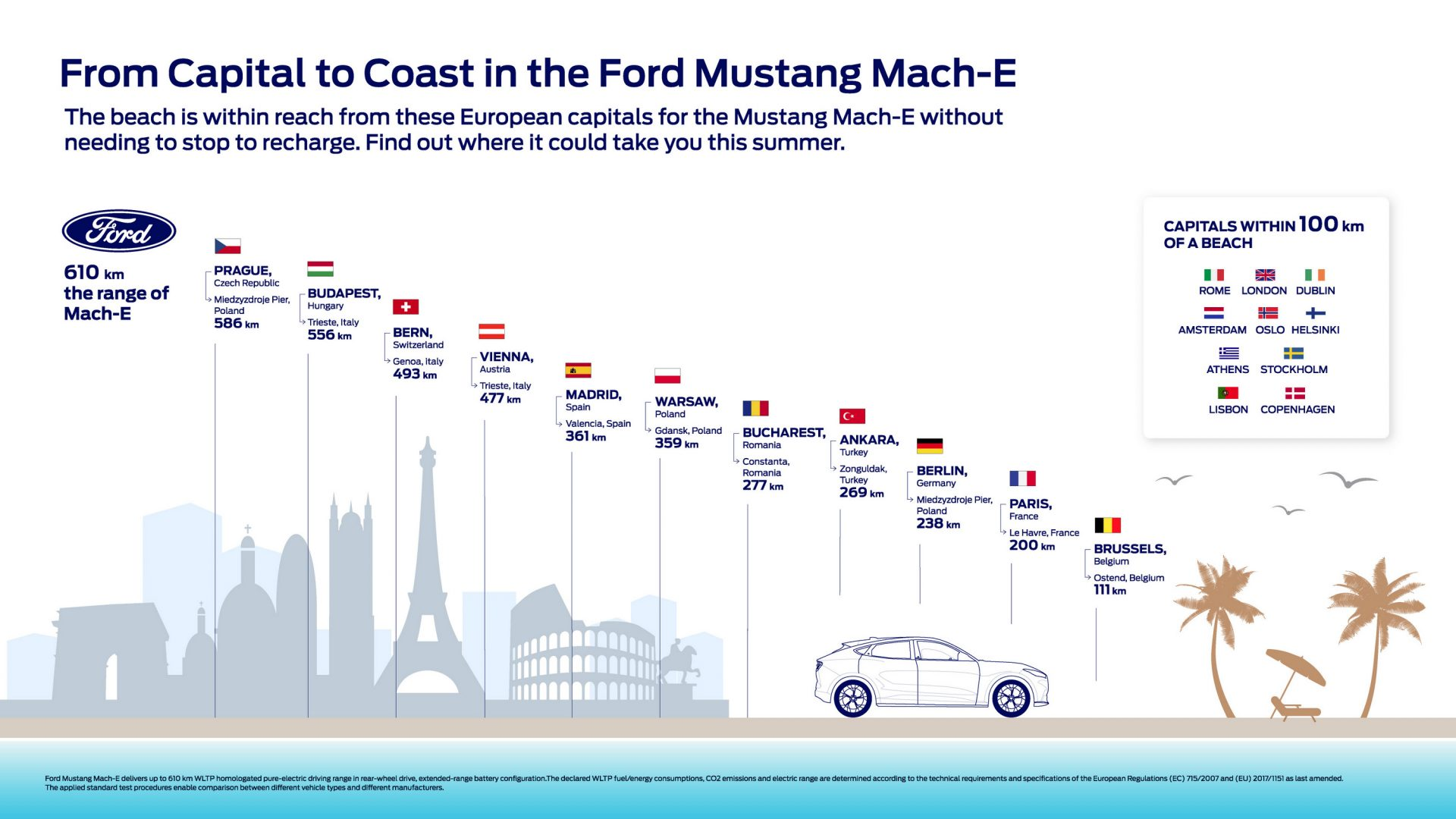 Mach E beach Infographic H Ford Mustang Mach-E υπόσχεται ότι θα σε πάει σε οποιαδήποτε παραλία χωρίς φόρτιση
